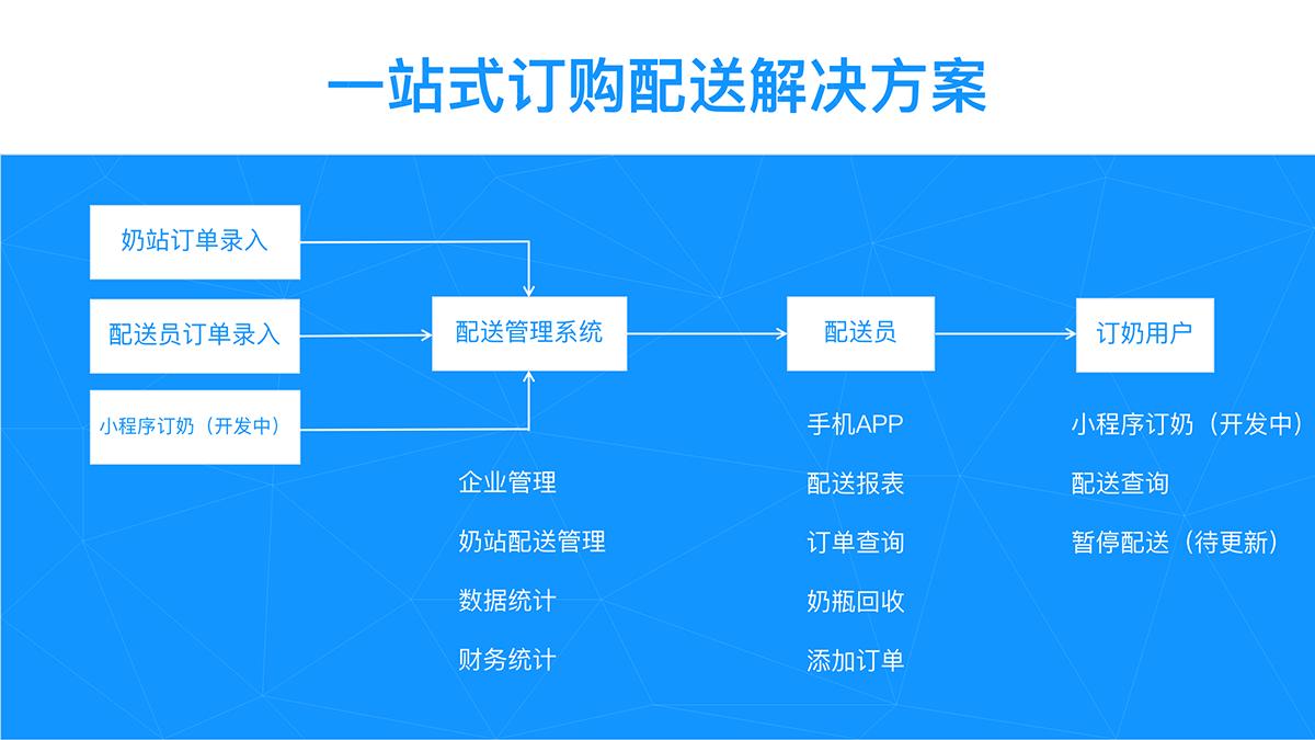 系统介绍(图3)